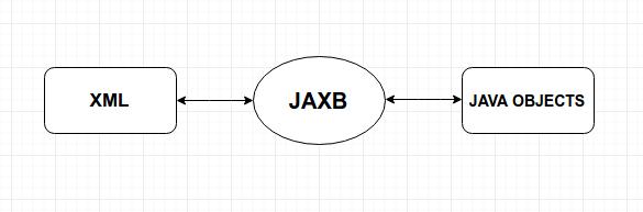 Marshalling and Unmarshalling in JAXB 2 0 - DZone Java