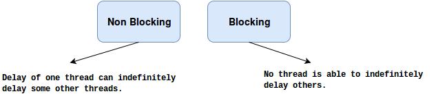 non-blockvsblock.png