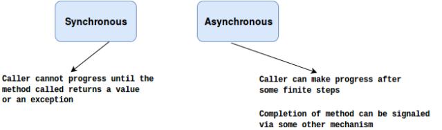 syncasync11