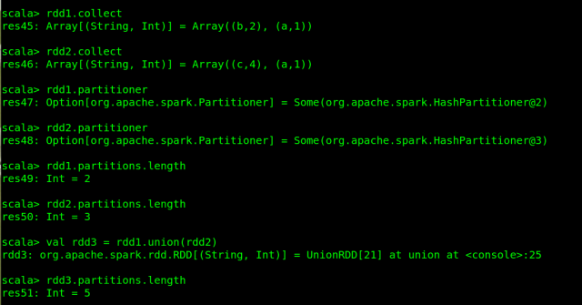 Apache Spark: Spark Union Adds Up the Partition of Input