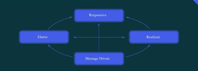 reactive-systems-9-638