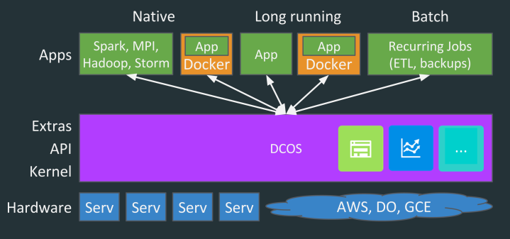 dcos-stack.png