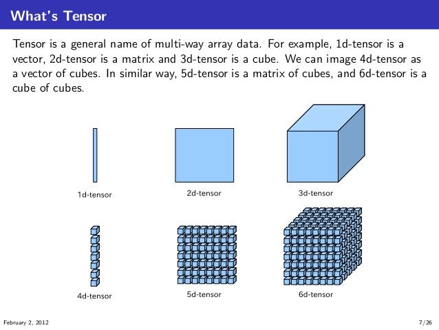 tensor.jpg