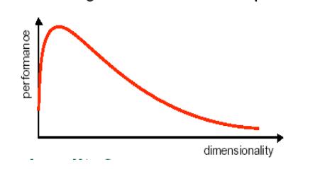 curse_of_dimension